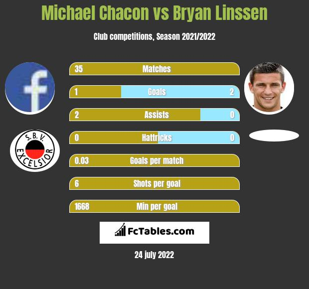 Michael Chacon vs Bryan Linssen infographic