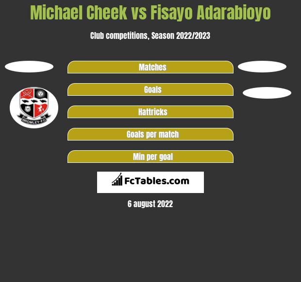 Michael Cheek vs Fisayo Adarabioyo h2h player stats