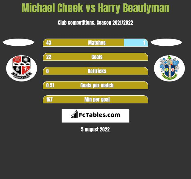 Michael Cheek vs Harry Beautyman h2h player stats