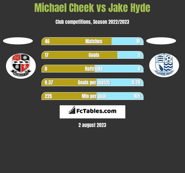 Michael Cheek vs Jake Hyde h2h player stats