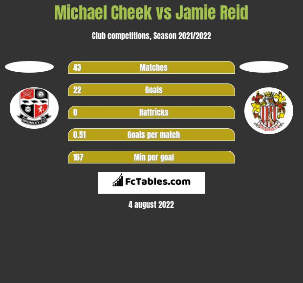 Michael Cheek vs Jamie Reid h2h player stats