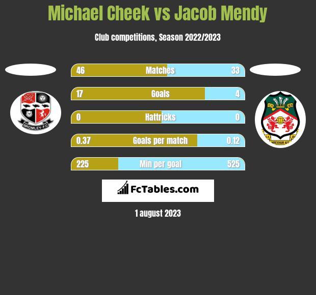 Michael Cheek vs Jacob Mendy h2h player stats