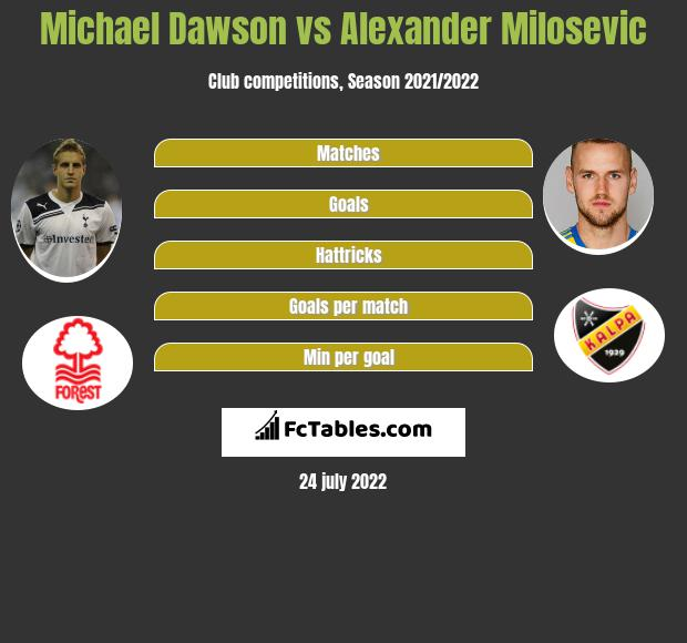 Michael Dawson infographic statistics for Nottingham Forest