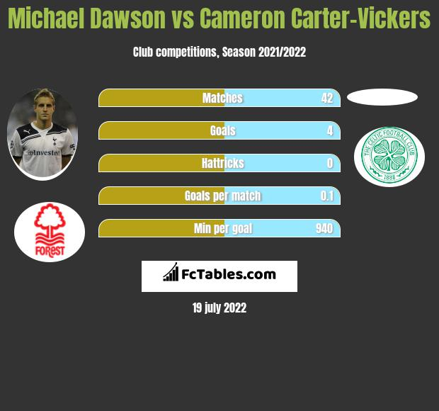 Michael Dawson vs Cameron Carter-Vickers infographic