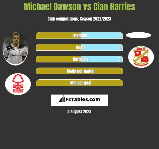 Michael Dawson vs Cian Harries infographic