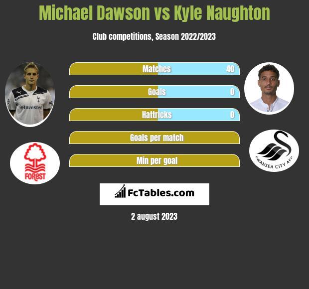 Michael Dawson vs Kyle Naughton infographic