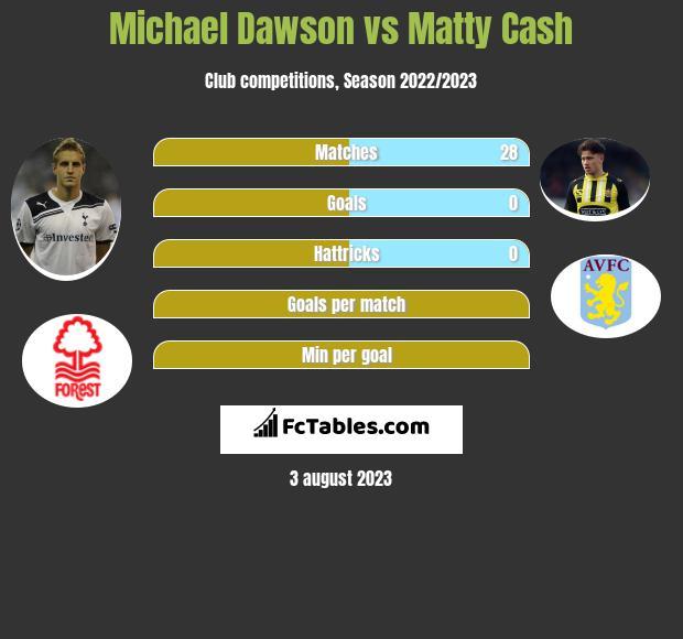 Michael Dawson vs Matty Cash infographic