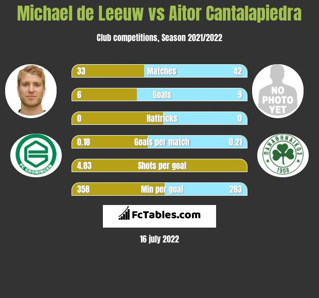 Michael de Leeuw vs Aitor Cantalapiedra h2h player stats