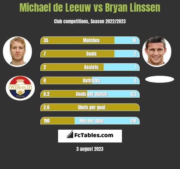 Michael de Leeuw vs Bryan Linssen h2h player stats