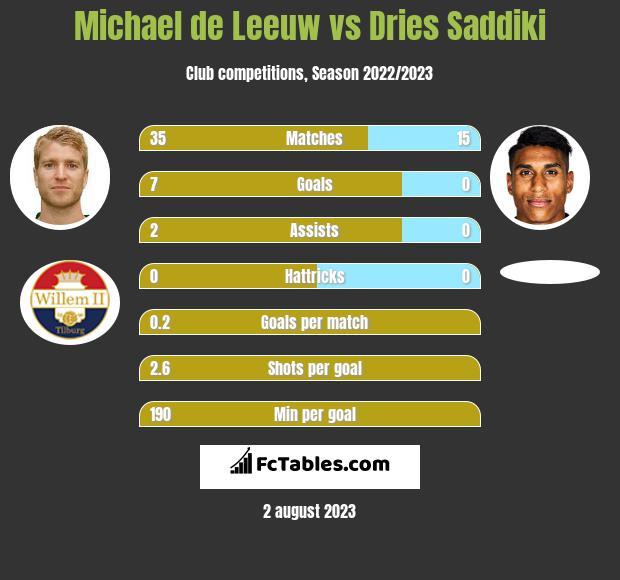 Michael de Leeuw vs Dries Saddiki infographic