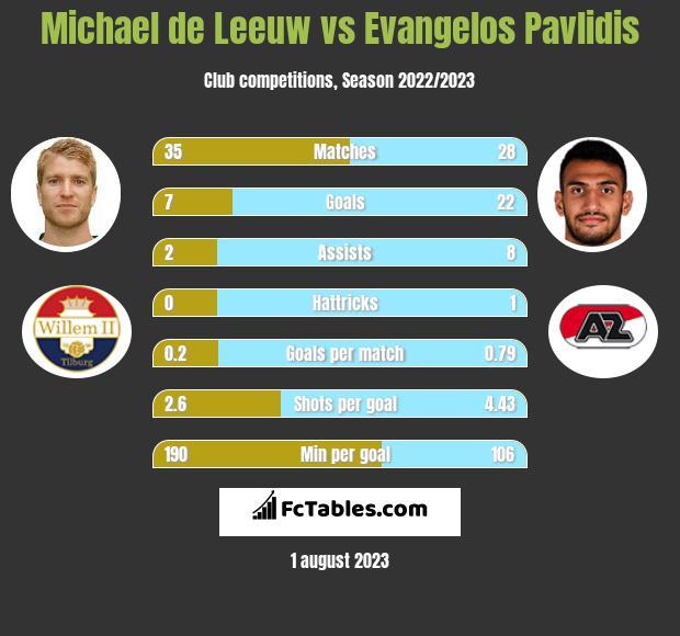 Michael de Leeuw vs Evangelos Pavlidis h2h player stats