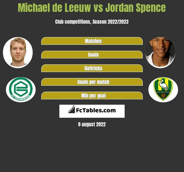 Michael de Leeuw vs Jordan Spence infographic