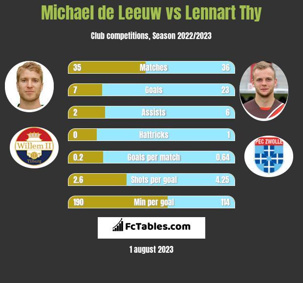 Michael de Leeuw vs Lennart Thy h2h player stats