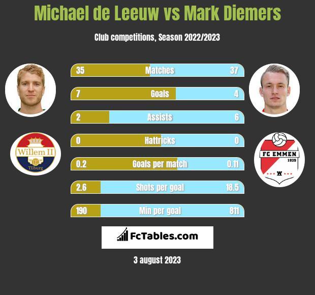 Michael de Leeuw vs Mark Diemers h2h player stats
