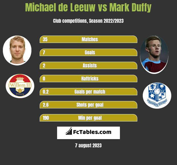 Michael de Leeuw vs Mark Duffy infographic
