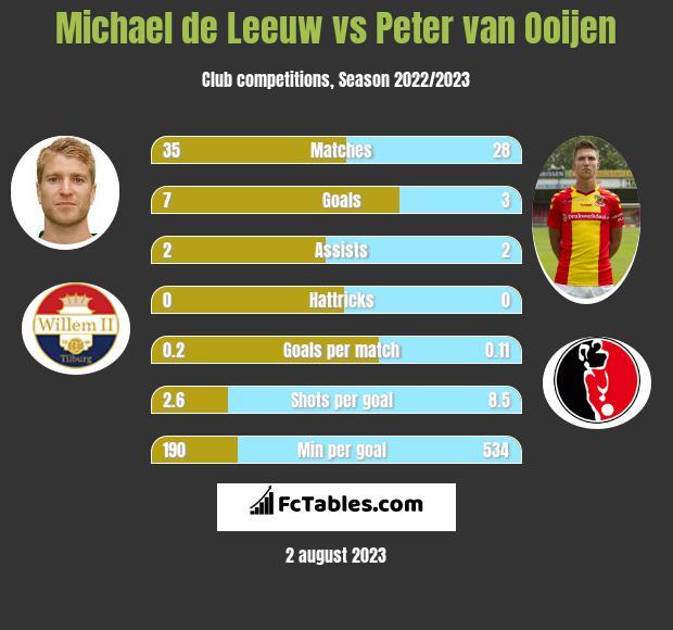 Michael de Leeuw vs Peter van Ooijen h2h player stats