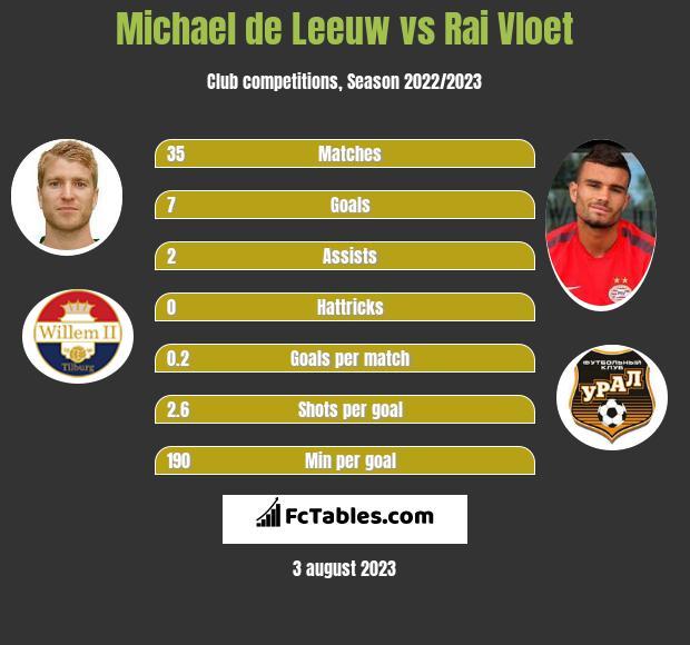 Michael de Leeuw vs Rai Vloet h2h player stats