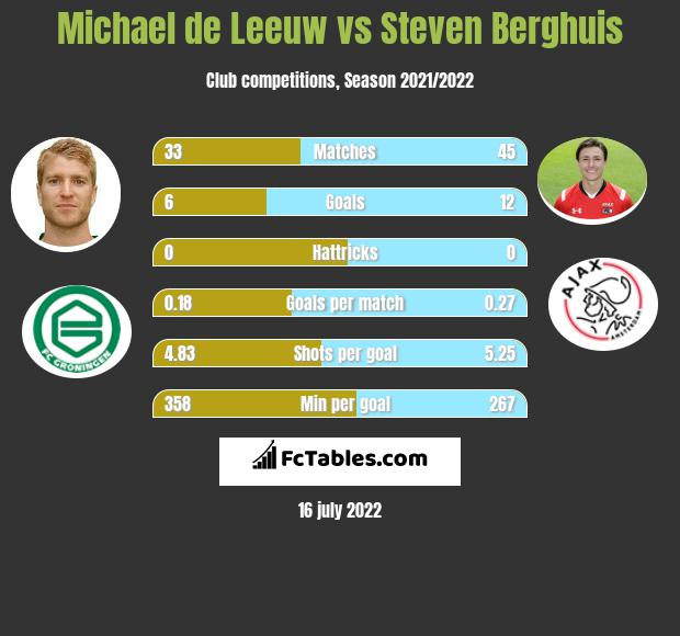 Michael de Leeuw vs Steven Berghuis h2h player stats