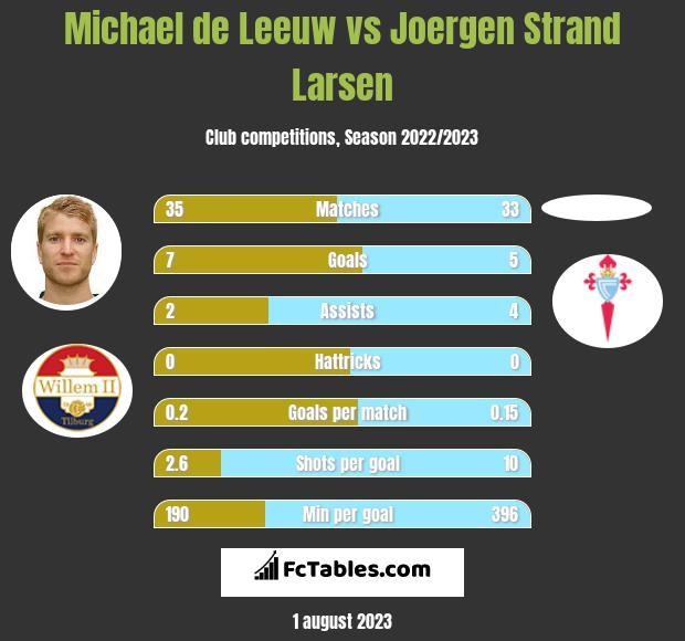Michael de Leeuw vs Joergen Strand Larsen h2h player stats