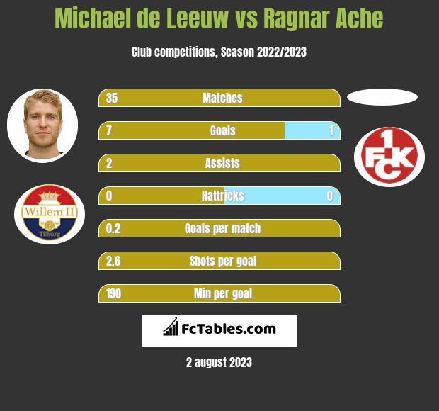 Michael de Leeuw vs Ragnar Ache h2h player stats