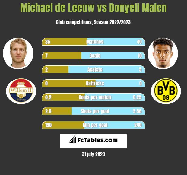 Michael de Leeuw vs Donyell Malen h2h player stats