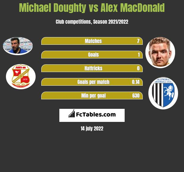 Michael Doughty vs Alex MacDonald infographic