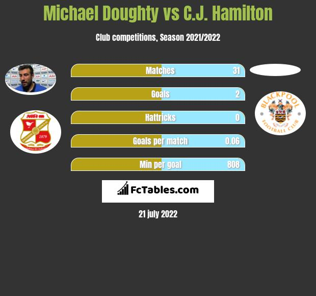 Michael Doughty infographic statistics for Mansfield Town