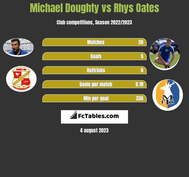 Michael Doughty vs Rhys Oates h2h player stats