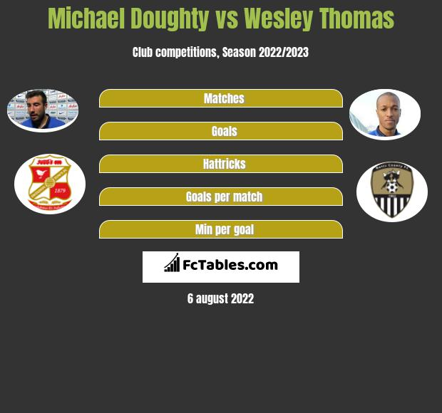 Michael Doughty vs Wesley Thomas h2h player stats