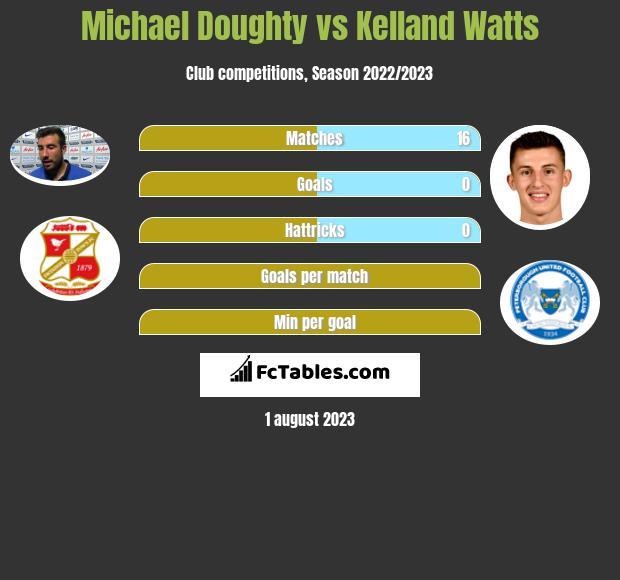 Michael Doughty vs Kelland Watts infographic