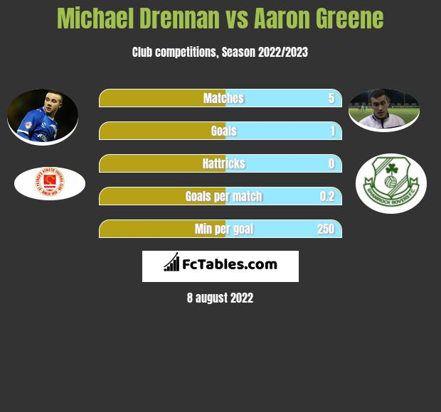 Michael Drennan vs Aaron Greene h2h player stats