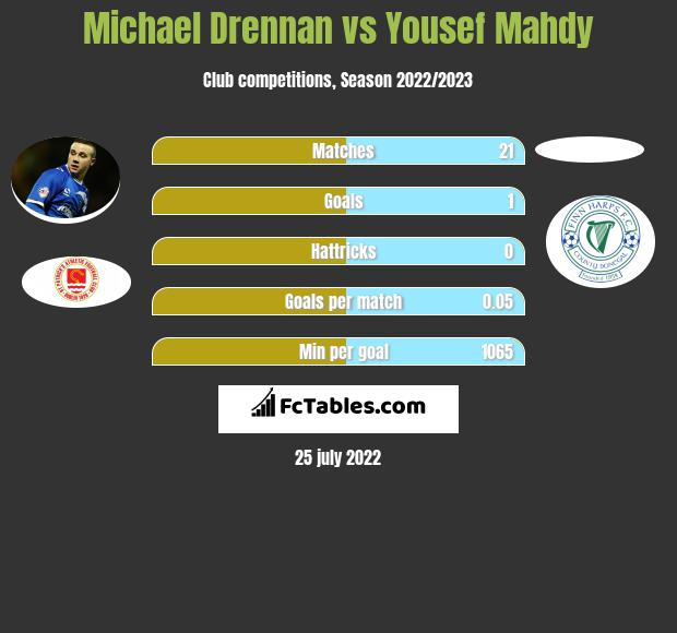Michael Drennan vs Yousef Mahdy h2h player stats