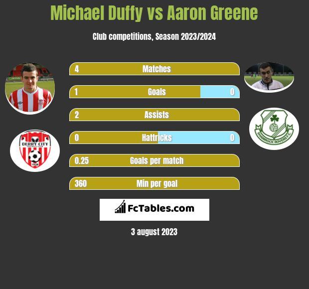 Michael Duffy vs Aaron Greene infographic
