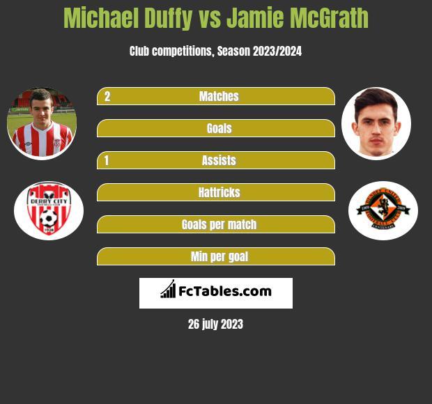 Michael Duffy vs Jamie McGrath infographic