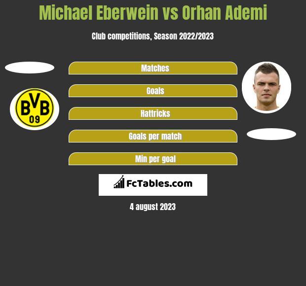 Michael Eberwein vs Orhan Ademi h2h player stats