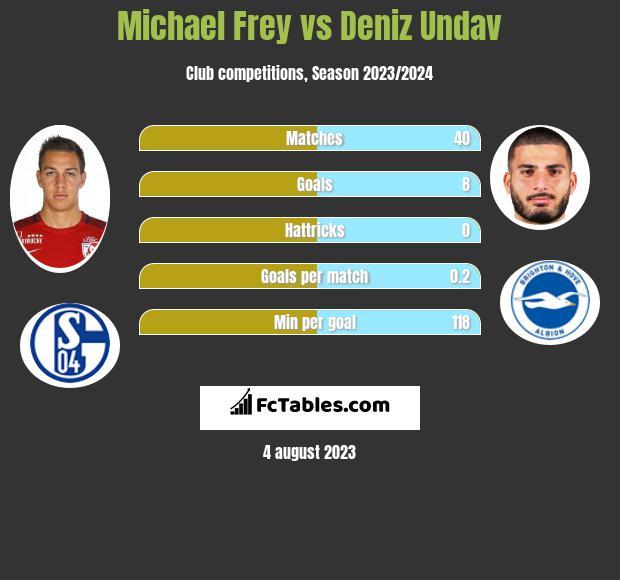 Michael Frey vs Deniz Undav h2h player stats