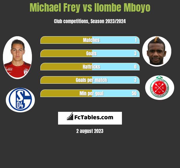 Michael Frey vs Ilombe Mboyo h2h player stats