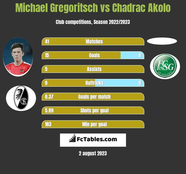 Michael Gregoritsch vs Chadrac Akolo h2h player stats