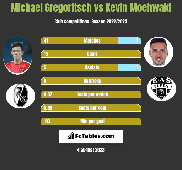 Michael Gregoritsch vs Kevin Moehwald infographic