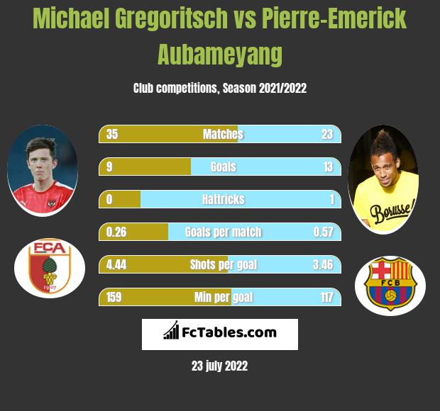 Michael Gregoritsch vs Pierre-Emerick Aubameyang h2h player stats
