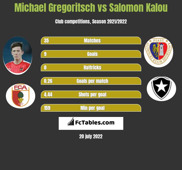 Michael Gregoritsch vs Salomon Kalou h2h player stats