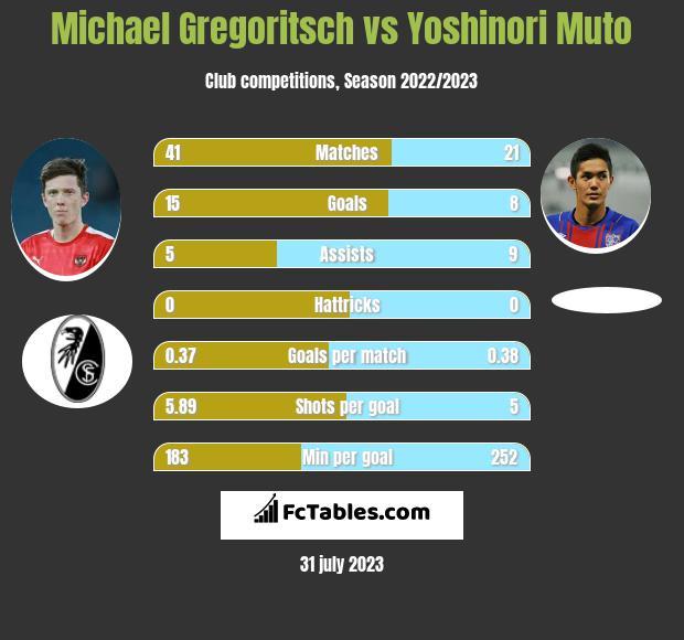 Michael Gregoritsch vs Yoshinori Muto h2h player stats