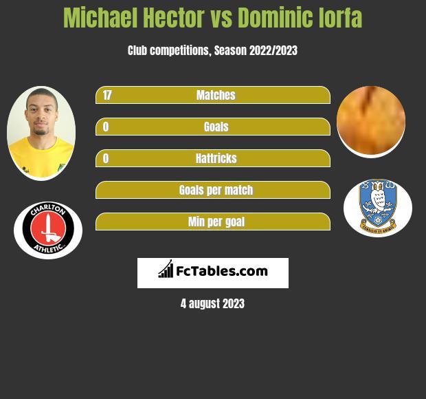 Michael Hector vs Dominic Iorfa infographic