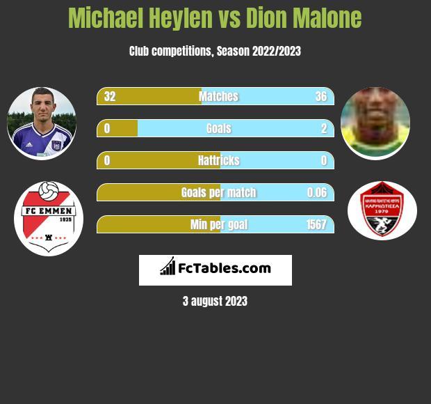 Michael Heylen vs Dion Malone infographic