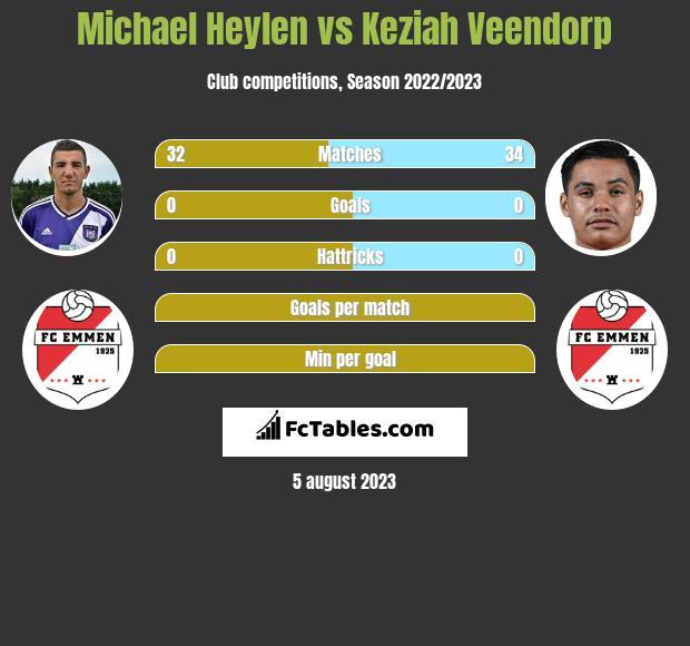 Michael Heylen vs Keziah Veendorp infographic