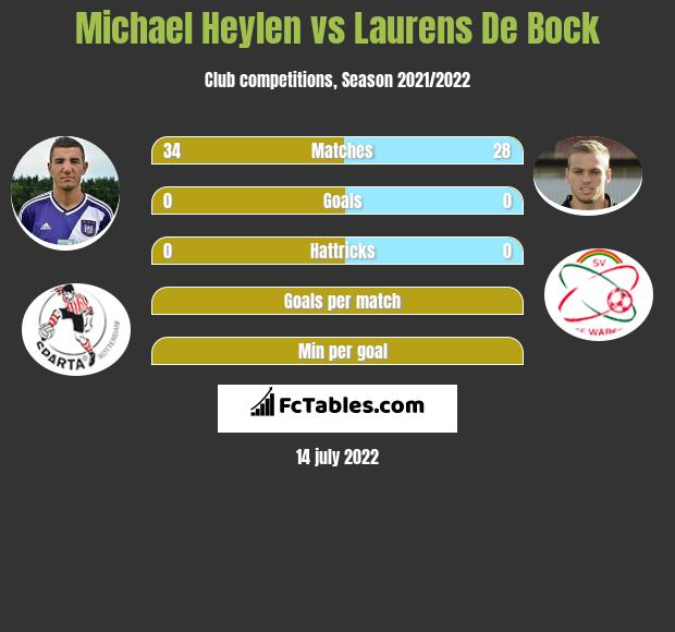 Michael Heylen vs Laurens De Bock infographic