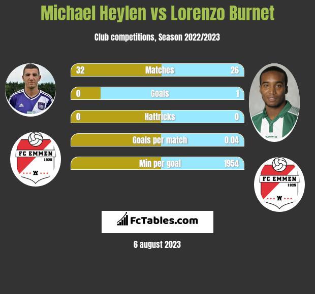 Michael Heylen vs Lorenzo Burnet infographic