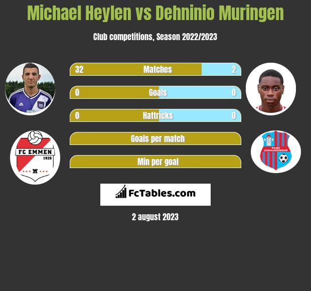 Michael Heylen vs Dehninio Muringen infographic