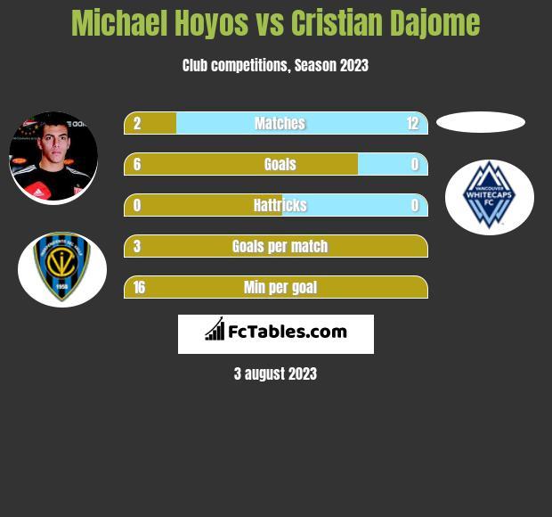 Michael Hoyos vs Cristian Dajome h2h player stats
