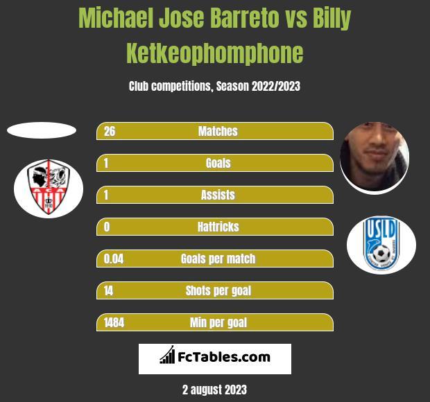 Michael Jose Barreto vs Billy Ketkeophomphone h2h player stats